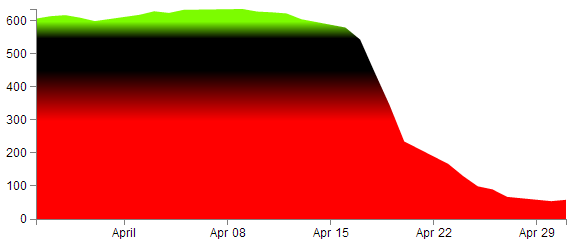 D3 js Tips and Tricks: Applying a colour gradient to an area