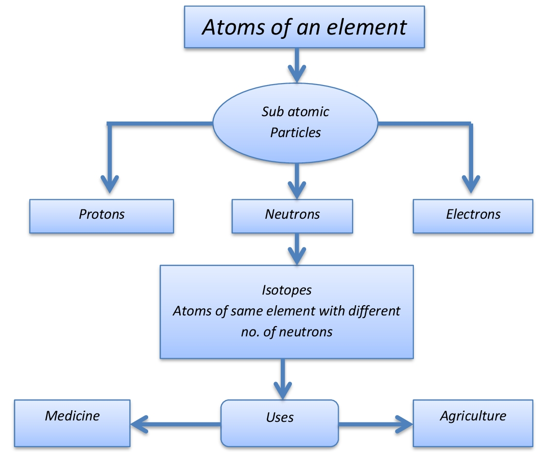 Lesson Plan Of Atomic Structure And Isotopes General Science Grade
