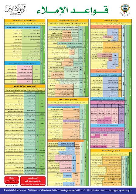 القواعد الإملائية للمرحلة الابتدائية PDF
