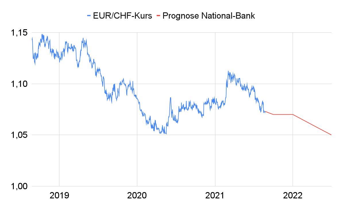 EUR/CHF-Kurs Liniendiagramm mit Prognosepfad bis Mitte 2022