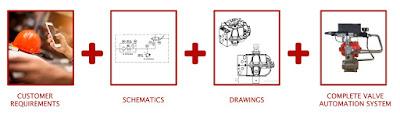 valve and valve automation