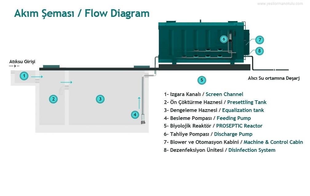 Paket Atıksu Arıtma Tesisi Akım Şeması / Flow Diagram
