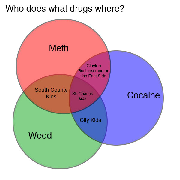 diagram of drugs vennoid: different venn diagrams from different sources ... diagram of price elasticity of demand