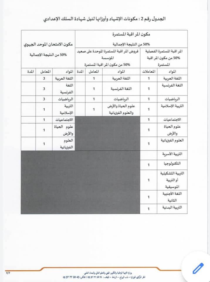 مكونات و نسب مواد نيل شهادة السلك الإعدادي