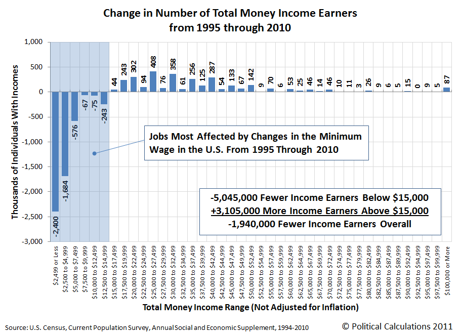 Change in Number of Total Money Income Earners from 1995 through 2010