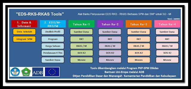 Aplikasi Pembuat EDS ke RKS dan RKAS Milik SPM Dikdas Kemdikbud