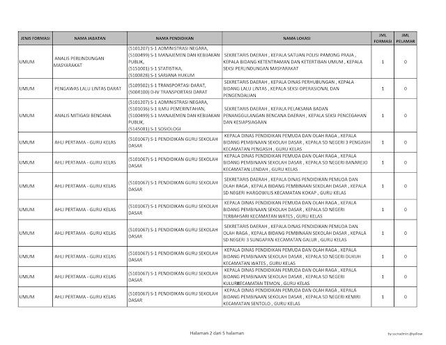 Informasi Formasi Jabatan Yang Belum Ada Pelamar Seleksi CPNS Kab.Kuloprogo