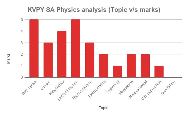 Paper analysis of KVPY SA physics
