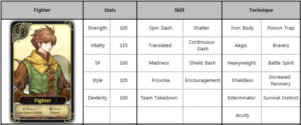 Kings Raid Tier List 2020.Spiritwish Tier List All Characters Stats Skills And