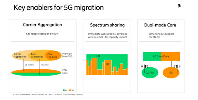 Research By Ericsson International
