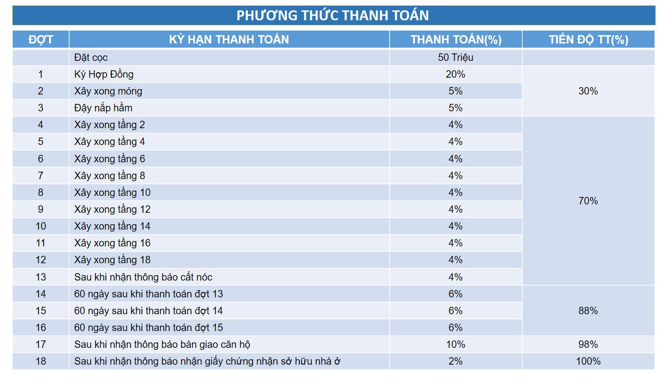 phuong thuc thanh toan can ho asa light