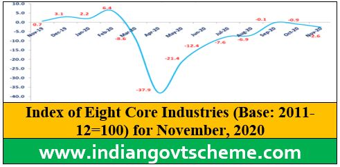 Index of Eight Core Industries