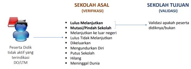 Verifikasi dan validasi Peserta Didik Tidak Aktif