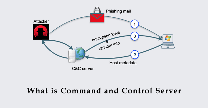 Command and Control Server