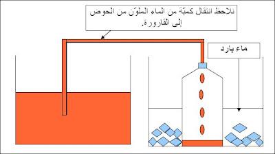 مكونات الهواء 6.jpg