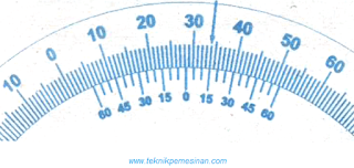 Gambar Hasil pengukuran sudut yang ditunjukkan oleh alat ukur busur derajat