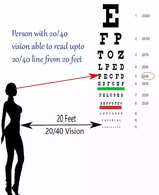 20/40 Vision ,What is 20/20 Vision? (It's not what you think) , Meaning of 20/20 Vision