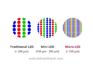Mini-LED technology pushes LCD screens to compete with OLED quality in 2021