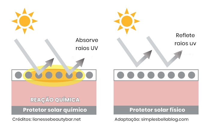 Protetor solar físico vs químico: Qual é a diferença?