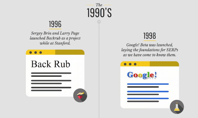 A Brief History of Search Engine Results Pages