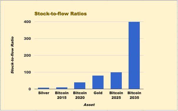 Futura relación de stock a flujo de Bitcoin