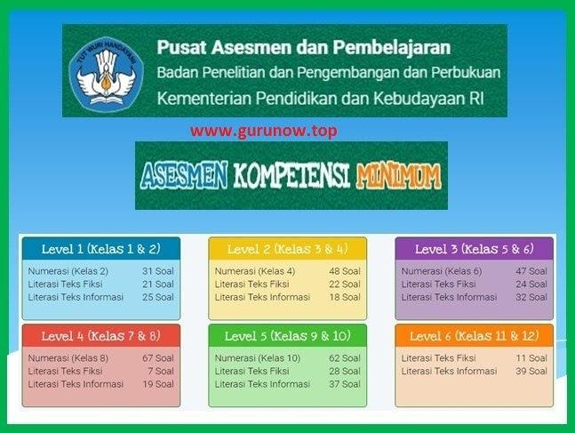 DOWNLOAD LENGKAP Soal AKM Online SD SMP SMA (Literasi dan ...