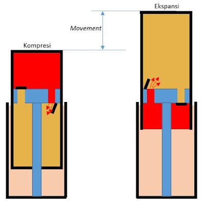 cara kerja shockbreaker motor