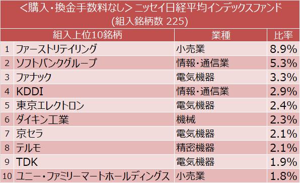 <購入・換金手数料なし>ニッセイ日経平均インデックスファンド 組入上位10銘柄