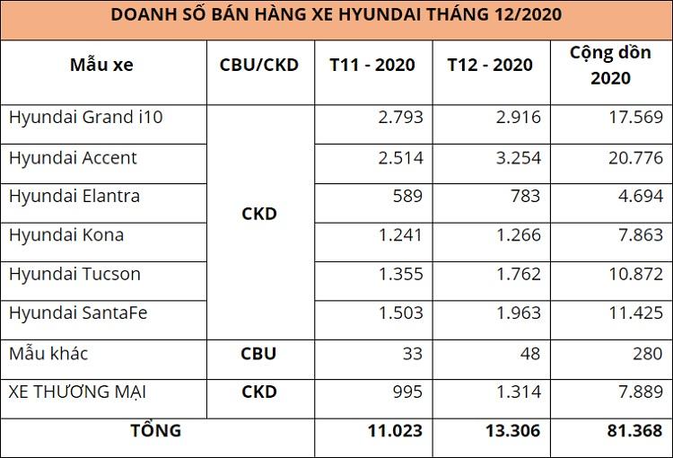 Doanh số xe Hyundai tháng 12/2020