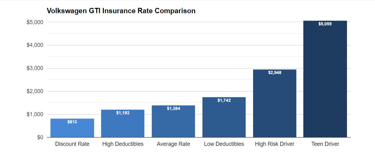 Golf GTI Insurance Rates