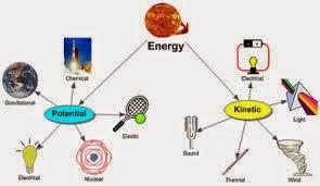 Energi kinetik adalah