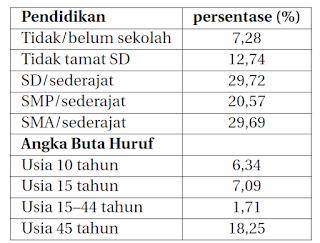 SOAL SIMAK UI BAHASA INDONESIA TAHUN 2014 KODE SOAL 511