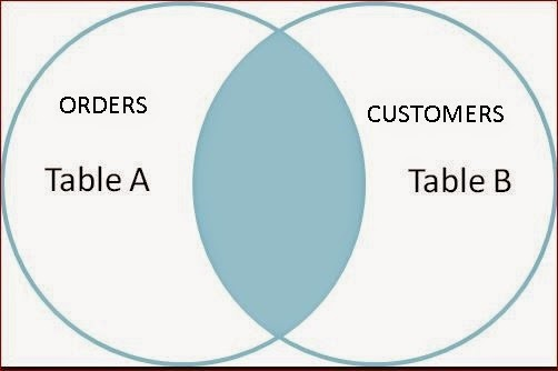 Sql inner join syntax 3 tables - Basic attention token
