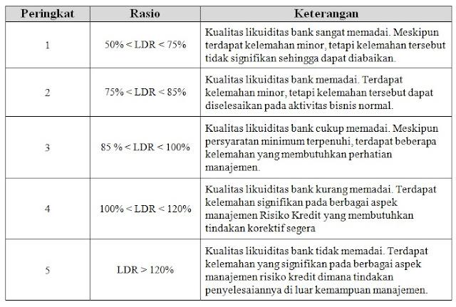 Kriteria Financing to Deposit Ratio (FDR)