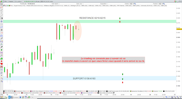 Trading CAC40 15/04/21