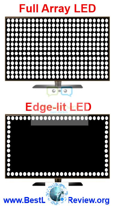 What oled technology and how it works
