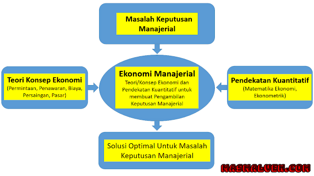 Kerangka-Ekonomi-Manajerial