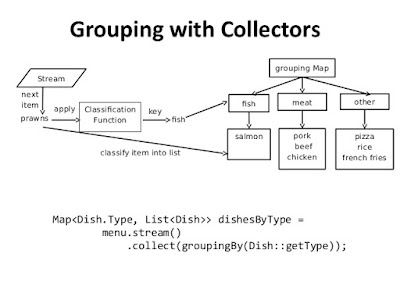 10 Examples of Collectors in Java 8