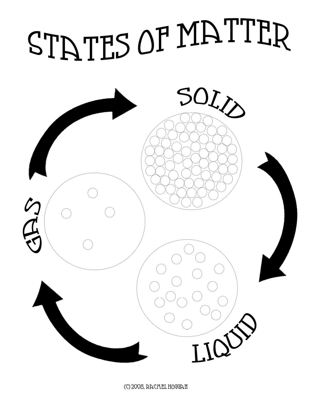 States Of Matter Solids Liquids Gas Printable Sketch Coloring Page