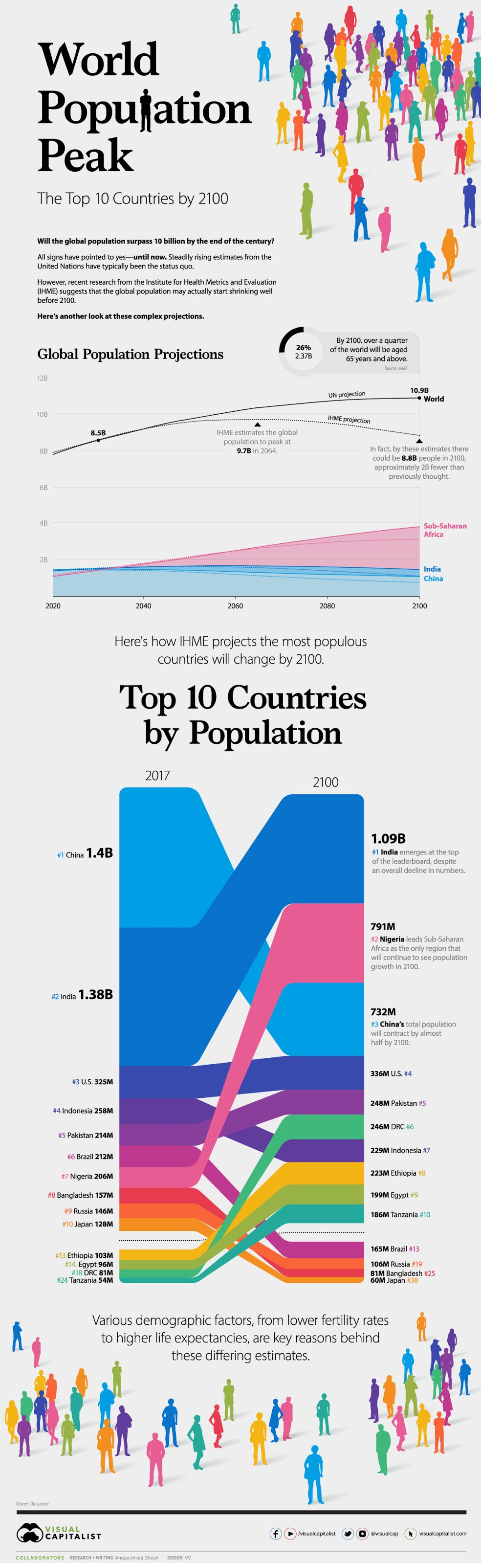 World Population Peak The Top 10 Countries By 2100 #infographic