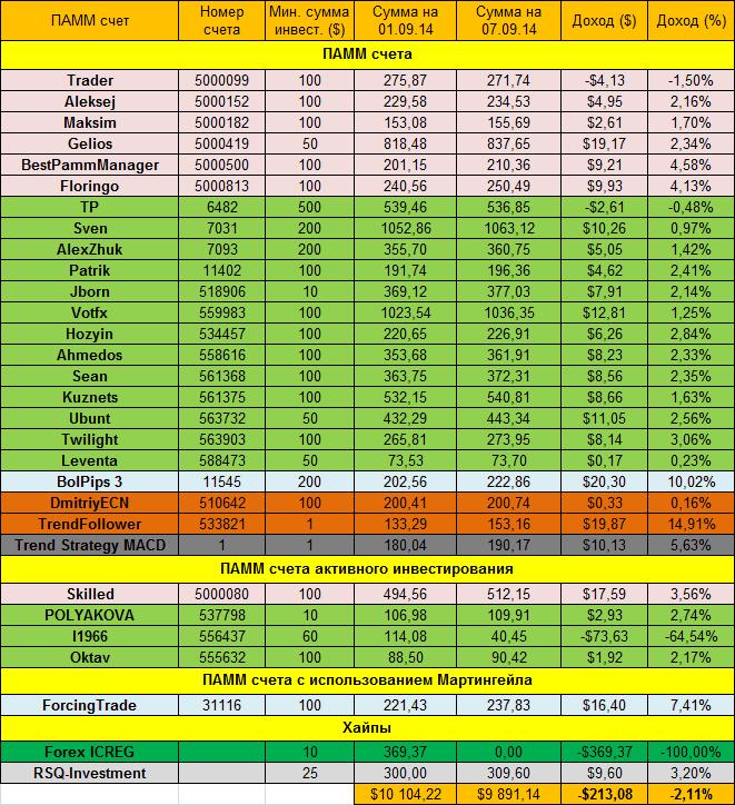 Доходность инвестиций за неделю 01.09.14 - 07.09.14