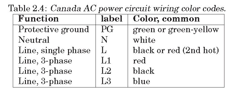 iec, dc: dc power installations, for example, solar power and computer data  centers, use color coding which follows the ac standards