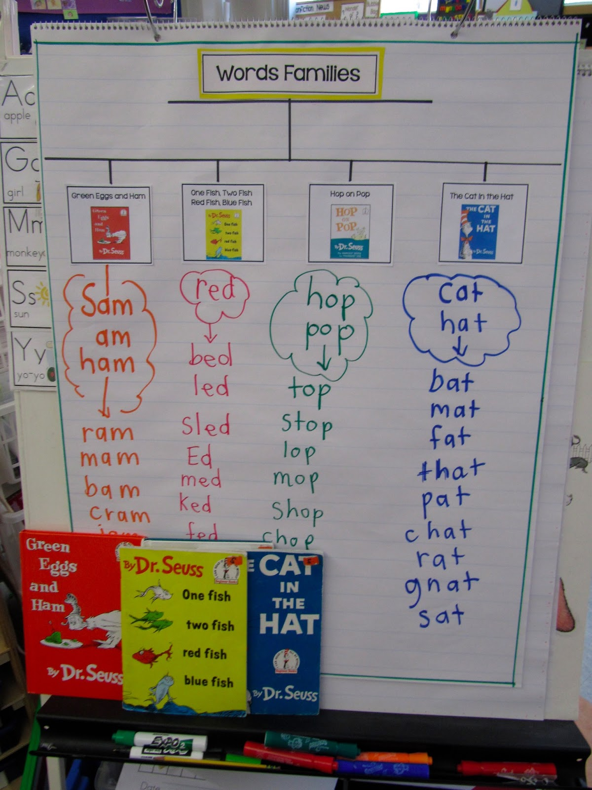 Joyful Learning In Kc Thinking Maps Thursday And Dr Seuss
