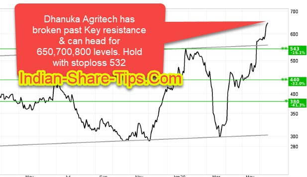 Is Dhanuka Agritech Worth Investment Indian Stock Market Hot Tips Picks In Shares Of India