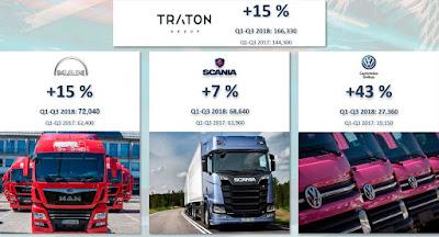 Traton AG cresce 15% no acumulado até setembro