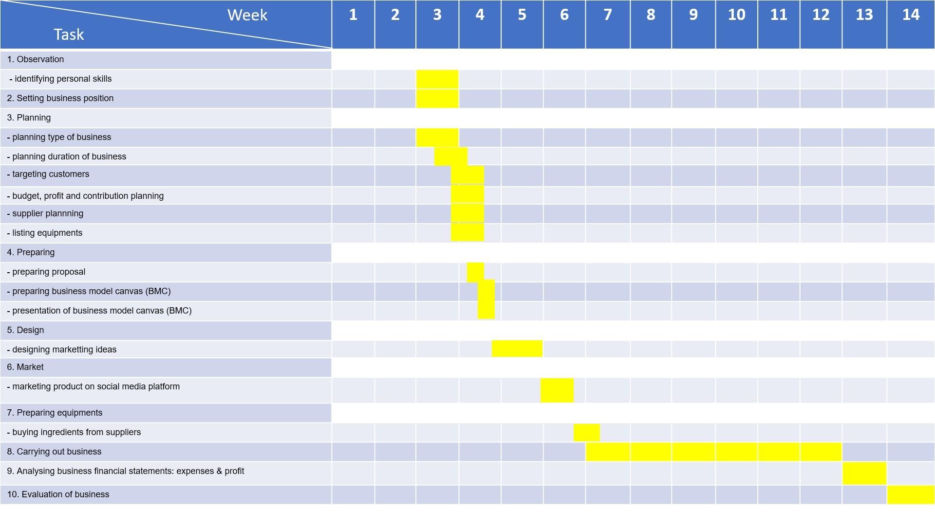 Business plan schedule