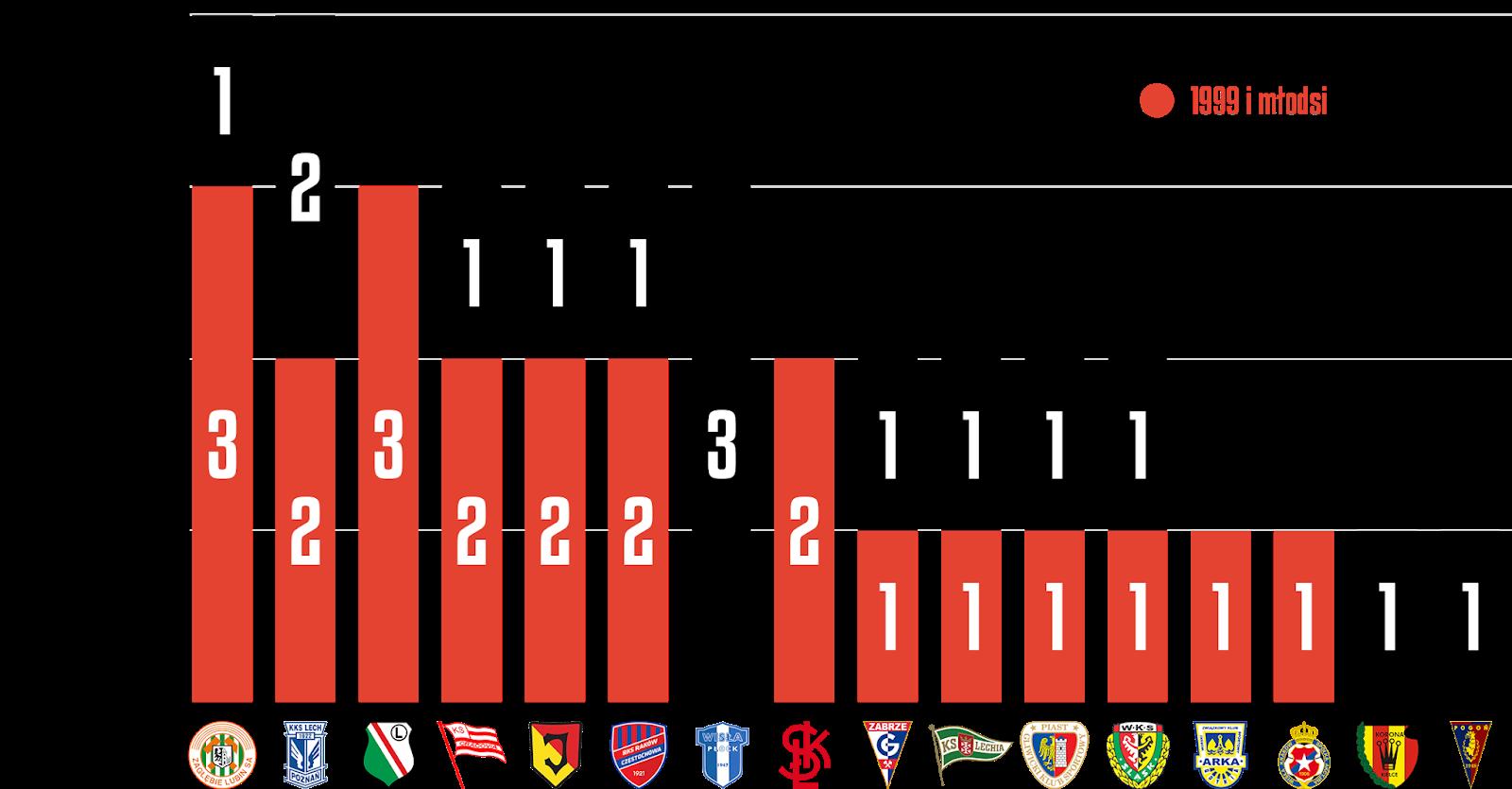 Młodzieżowcy w 19. kolejce PKO Ekstraklasy<br><br>Źródło: Opracowanie własne na podstawie ekstrastats.pl<br><br>graf. Bartosz Urban