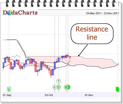 FTSE 100 technical chart