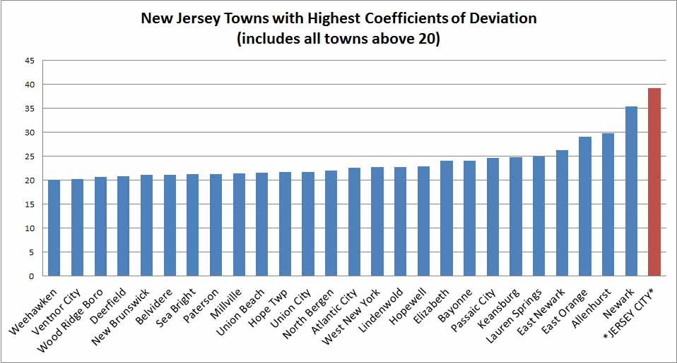 jersey city reassessment