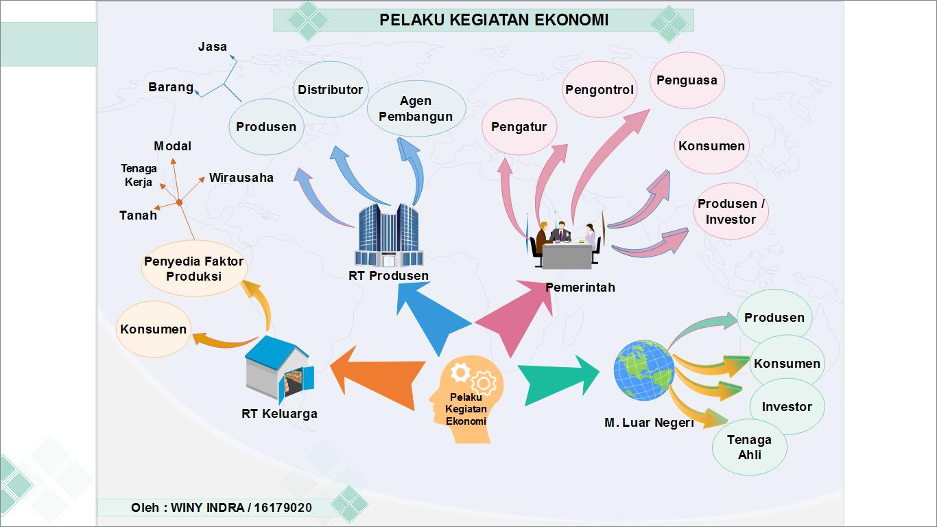 Pelaku kegiatan ekonomi pelaku kegiatan ekonomi gambar 1 peta konsep pelaku kegiatan ekonomi ccuart Choice Image